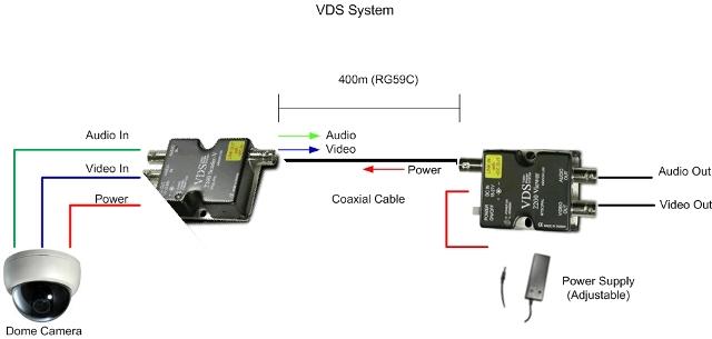 vds sistem cctv camera