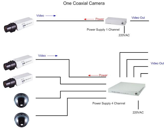 single kabel coaxial camera