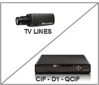 Pengertian Resolution pada CCTV Camera