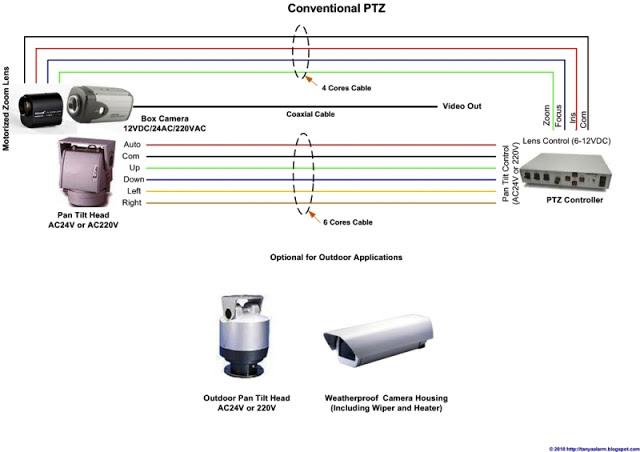 PTZ Camera (Pan, Tilt, Zoom)
