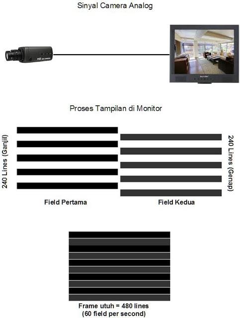 Sinyal Camera Analog