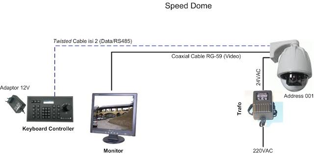 Gambar Kamera CCTV Speed Dome Camera?