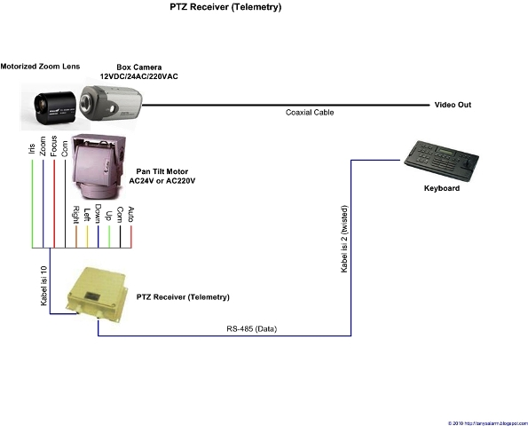 PTZ Receiver Camera