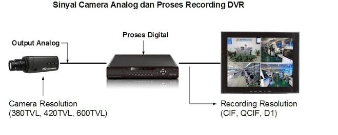 Sinyal Camera Analog dan Proses Recording DVR
